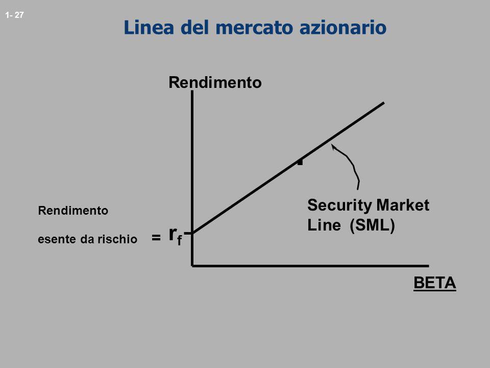 1- 27 Linea del mercato azionario Rendimento. rfrf esente da rischio = BETA Security Market Line (SML)