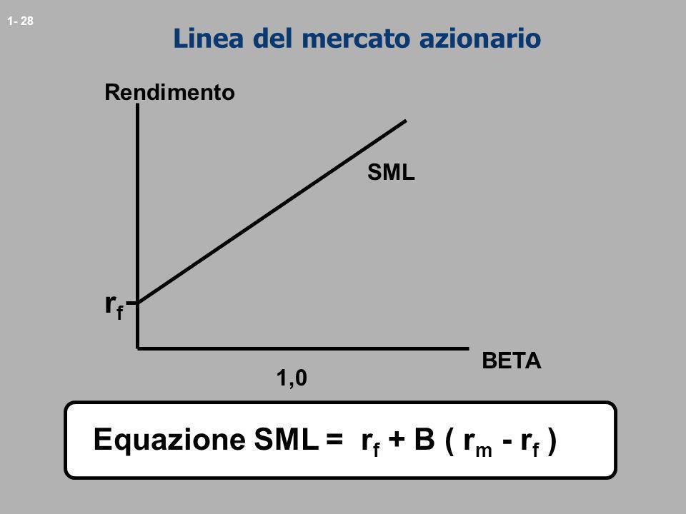 1- 28 Linea del mercato azionario Rendimento BETA rfrf 1,0 SML Equazione SML = r f + B ( r m - r f )