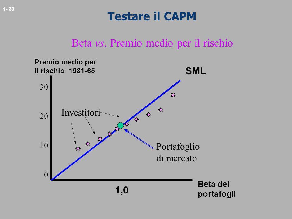 1- 30 Testare il CAPM Premio medio per il rischio 1931-65 Beta dei portafogli 1,0 SML 30 20 10 0 Investitori Portafoglio di mercato Beta vs. Premio me