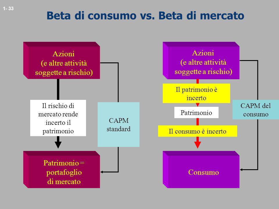 1- 33 Beta di consumo vs. Beta di mercato Azioni (e altre attività soggette a rischio) Patrimonio = portafoglio di mercato Il rischio di mercato rende