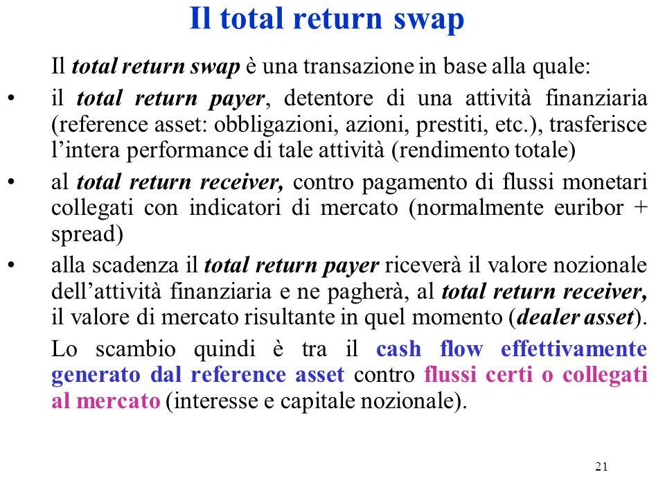 21 Il total return swap Il total return swap è una transazione in base alla quale: il total return payer, detentore di una attività finanziaria (refer