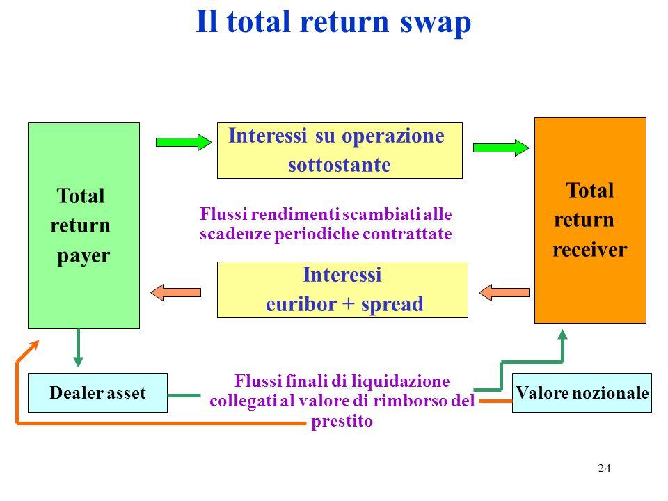 24 Il total return swap Total return payer Total return receiver Interessi su operazione sottostante Valore nozionale Flussi rendimenti scambiati alle