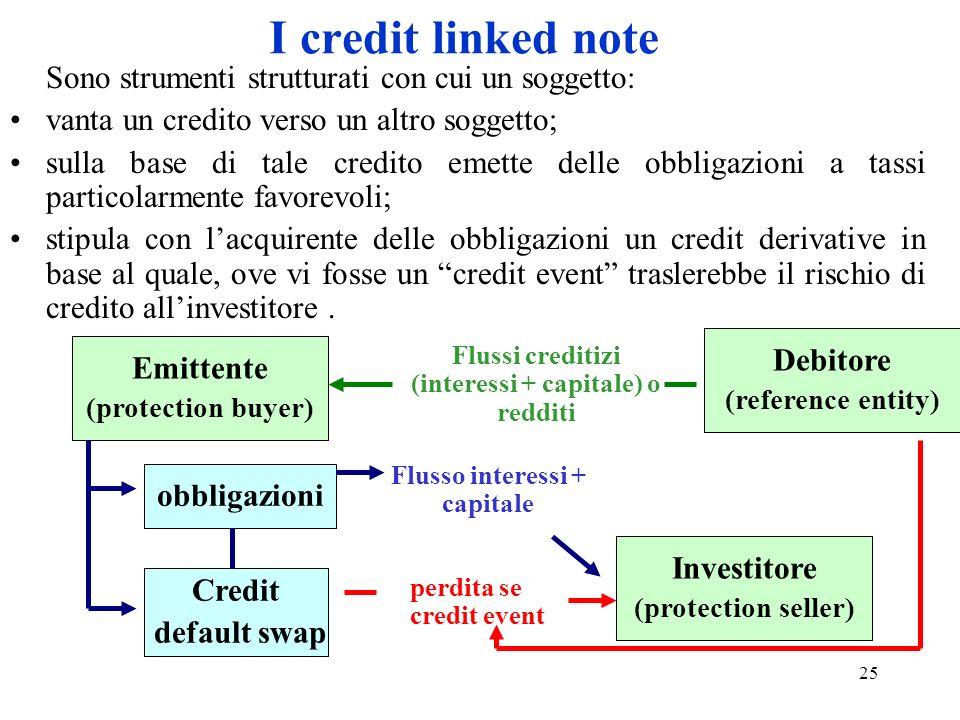 25 I credit linked note Sono strumenti strutturati con cui un soggetto: vanta un credito verso un altro soggetto; sulla base di tale credito emette de