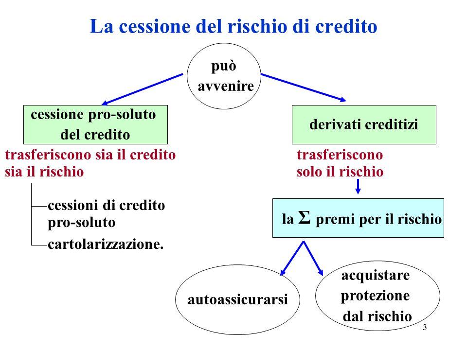 3 La cessione del rischio di credito può avvenire cessione pro-soluto del credito cessioni di credito pro-soluto cartolarizzazione. derivati creditizi