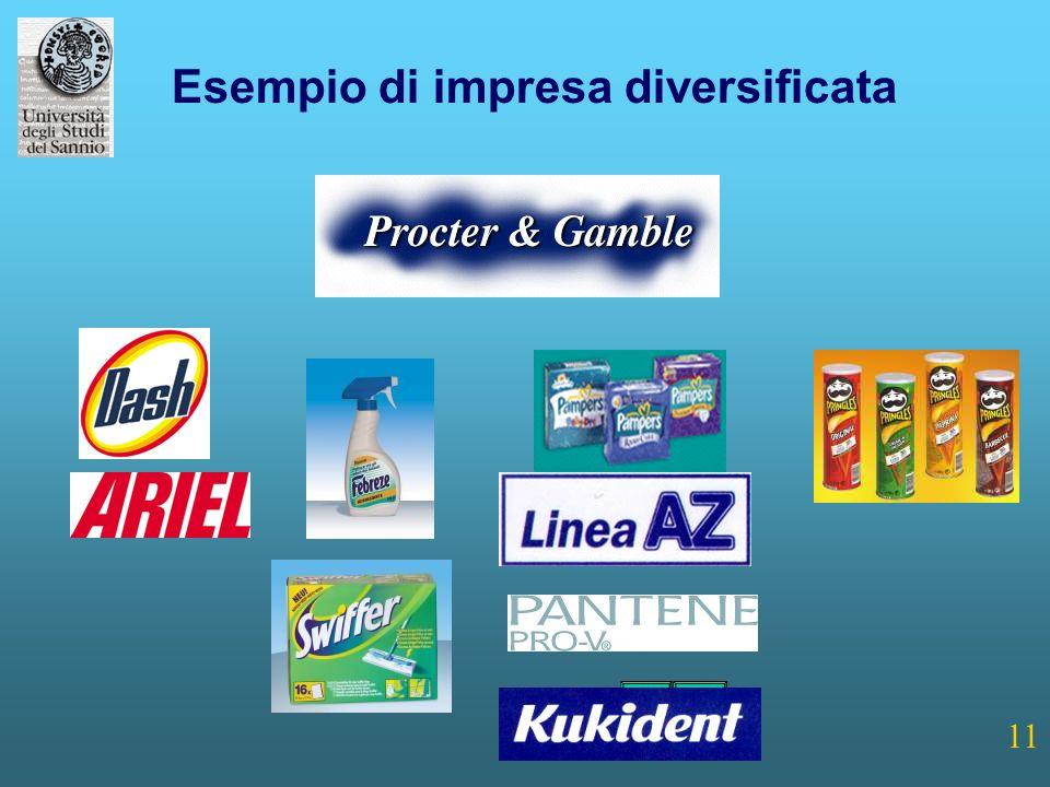 11 Esempio di impresa diversificata