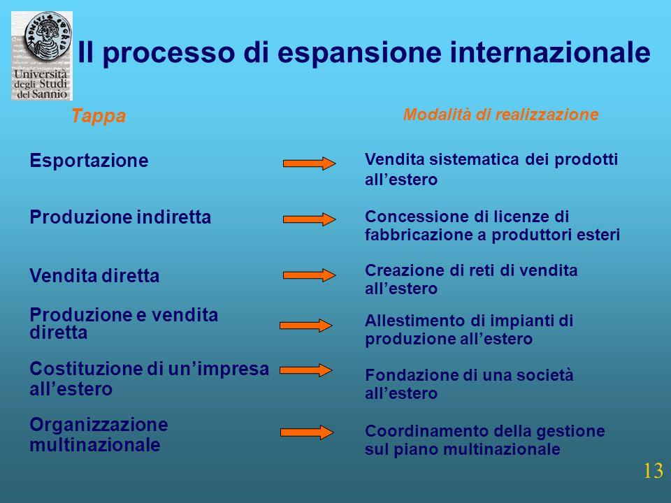 13 Il processo di espansione internazionale Modalità di realizzazione Vendita sistematica dei prodotti allestero Concessione di licenze di fabbricazio