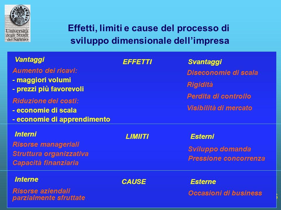 3 Effetti, limiti e cause del processo di sviluppo dimensionale dellimpresa Diseconomie di scala Rigidità Perdita di controllo Visibilità di mercato V