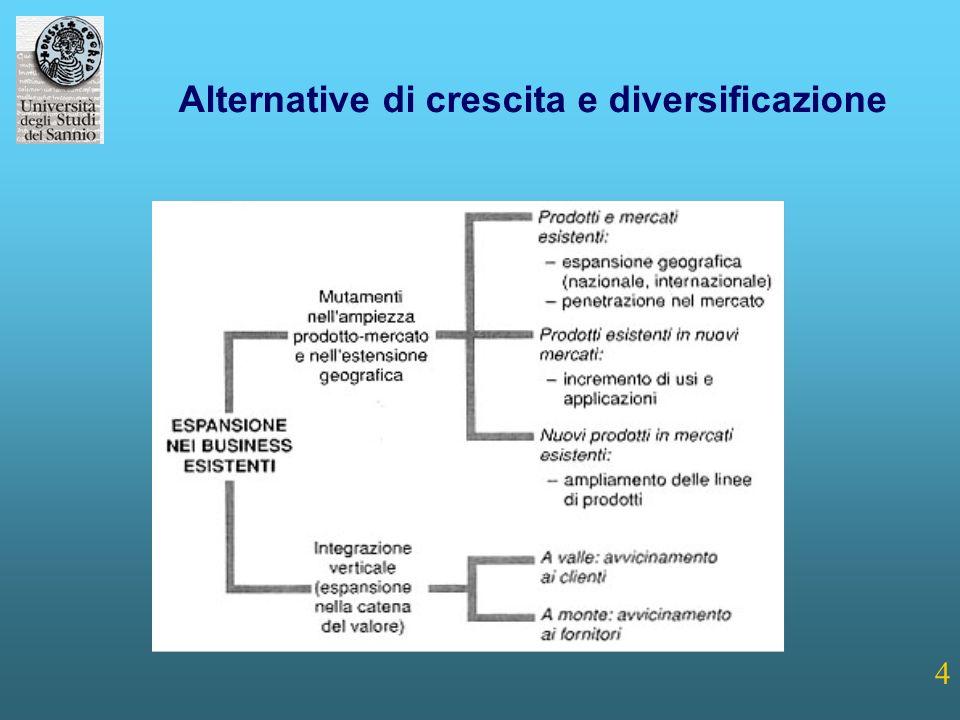 4 Alternative di crescita e diversificazione