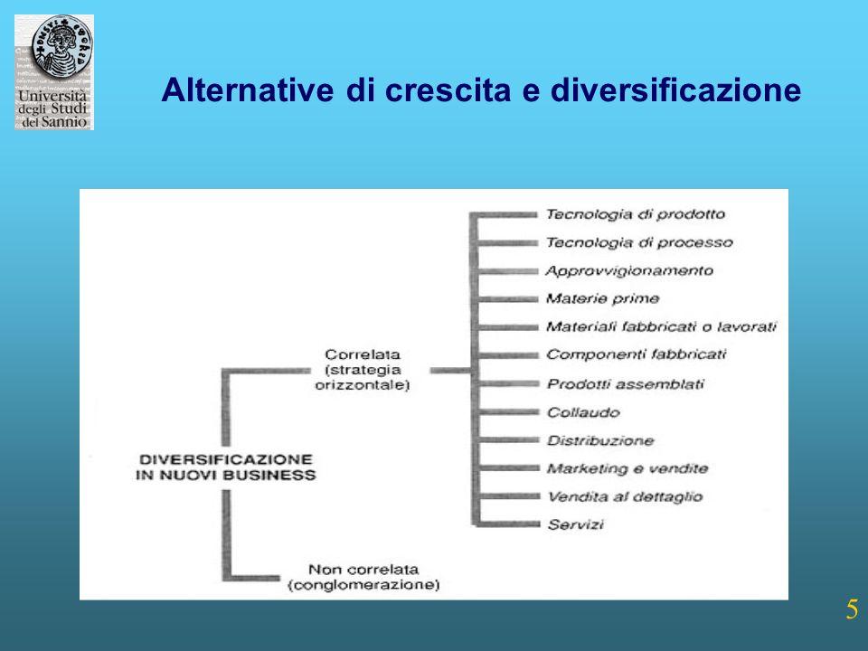 6 Classificazione delle strategie di sviluppo dimensionale 1.