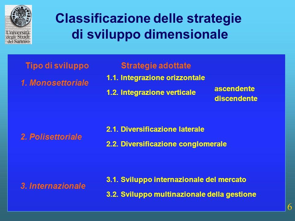 6 Classificazione delle strategie di sviluppo dimensionale 1. Monosettoriale 1.1. Integrazione orizzontale 1.2. Integrazione verticale 2.1. Diversific
