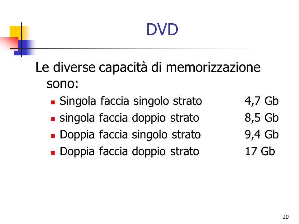 20 DVD Le diverse capacità di memorizzazione sono: Singola faccia singolo strato4,7 Gb singola faccia doppio strato8,5 Gb Doppia faccia singolo strato