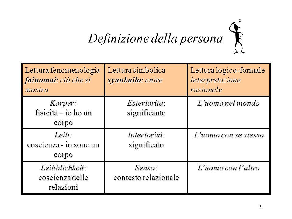 Definizione della persona Luomo con laltro Senso: contesto relazionale Leibblichkeit: coscienza delle relazioni Luomo con se stesso Interiorità: signi