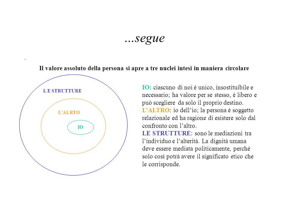 …segue Il valore assoluto della persona si apre a tre nuclei intesi in maniera circolare IO LALRTO L E STRUTTURE IO: ciascuno di noi è unico, insostit
