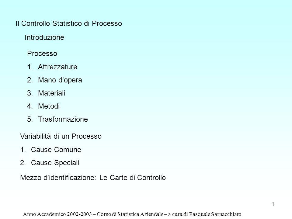 1 Introduzione Processo 1.Attrezzature 2.Mano dopera 3.Materiali 4.Metodi 5.Trasformazione Il Controllo Statistico di Processo Variabilità di un Proce