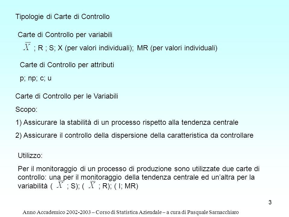 3 Tipologie di Carte di Controllo Carte di Controllo per variabili ; R ; S; X (per valori individuali); MR (per valori individuali) Carte di Controllo