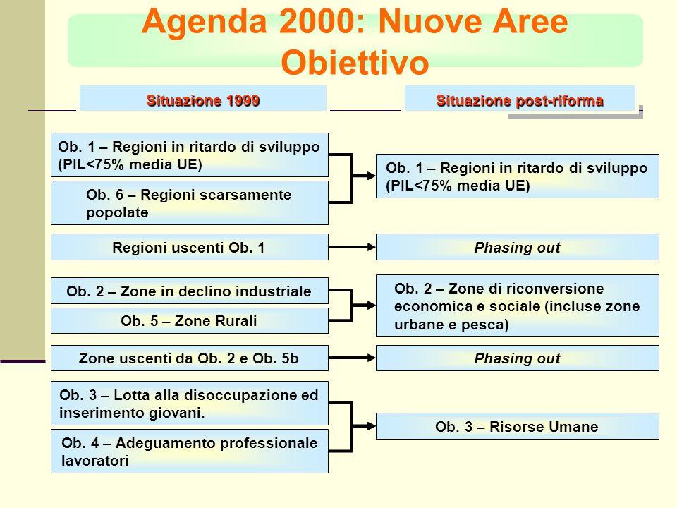 Situazione 1999 Situazione post-riforma Ob. 1 – Regioni in ritardo di sviluppo (PIL<75% media UE) Phasing outRegioni uscenti Ob. 1 Ob. 6 – Regioni sca