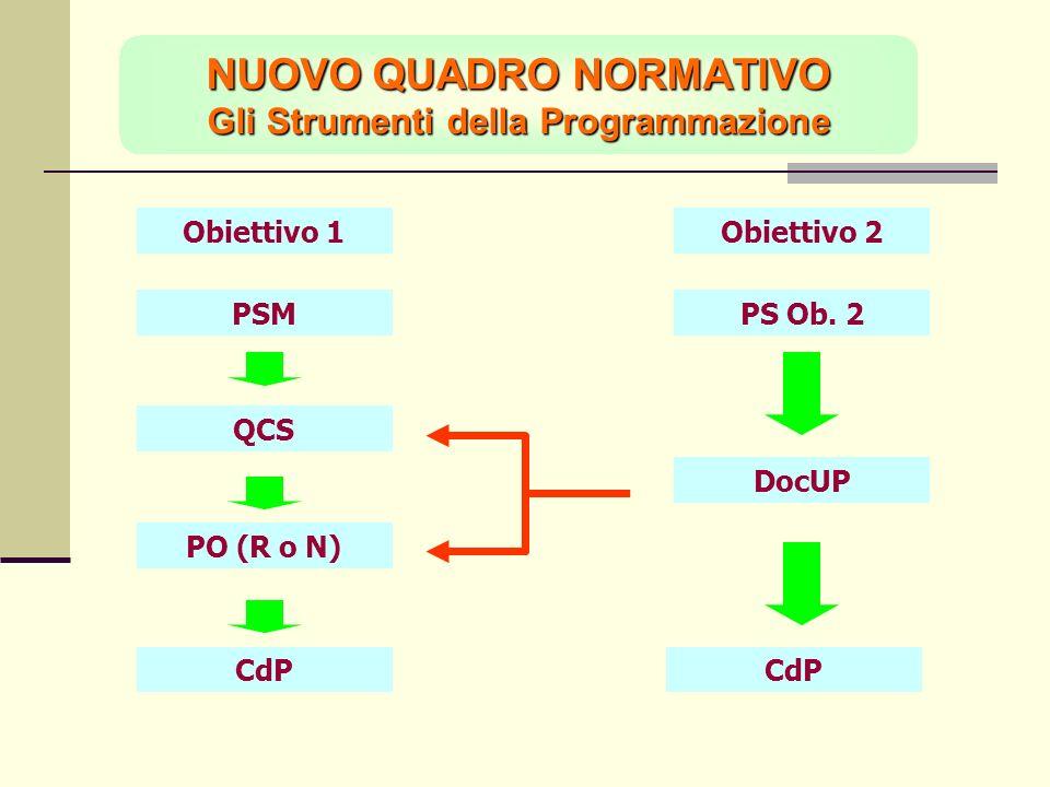 NUOVO QUADRO NORMATIVO Gli Strumenti della Programmazione Obiettivo 1 PSMPS Ob. 2 Obiettivo 2 QCS DocUP CdP PO (R o N) CdP