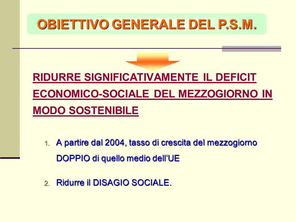 OBIETTIVO GENERALE DEL P.S.M. RIDURRE SIGNIFICATIVAMENTE IL DEFICIT ECONOMICO-SOCIALE DEL MEZZOGIORNO IN MODO SOSTENIBILE A partire dal 2004, tasso di