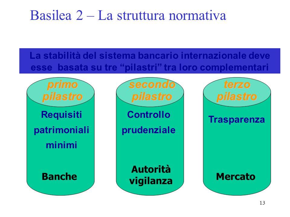 12 La politica di diversificazione di portafoglio Perdita attesa A Varianza A σ a 2 + + + + + + Perdita attesa B = = Perdita attesa A e B Perdita inat