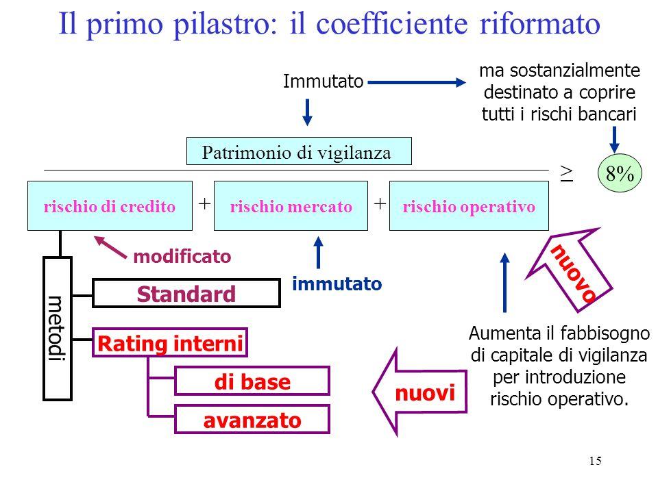 14 Il primo pilastro: efficienza organizzativa e patrimonio Devono essere coperti i principali rischi bancari Correlare il capitale assorbito al risch