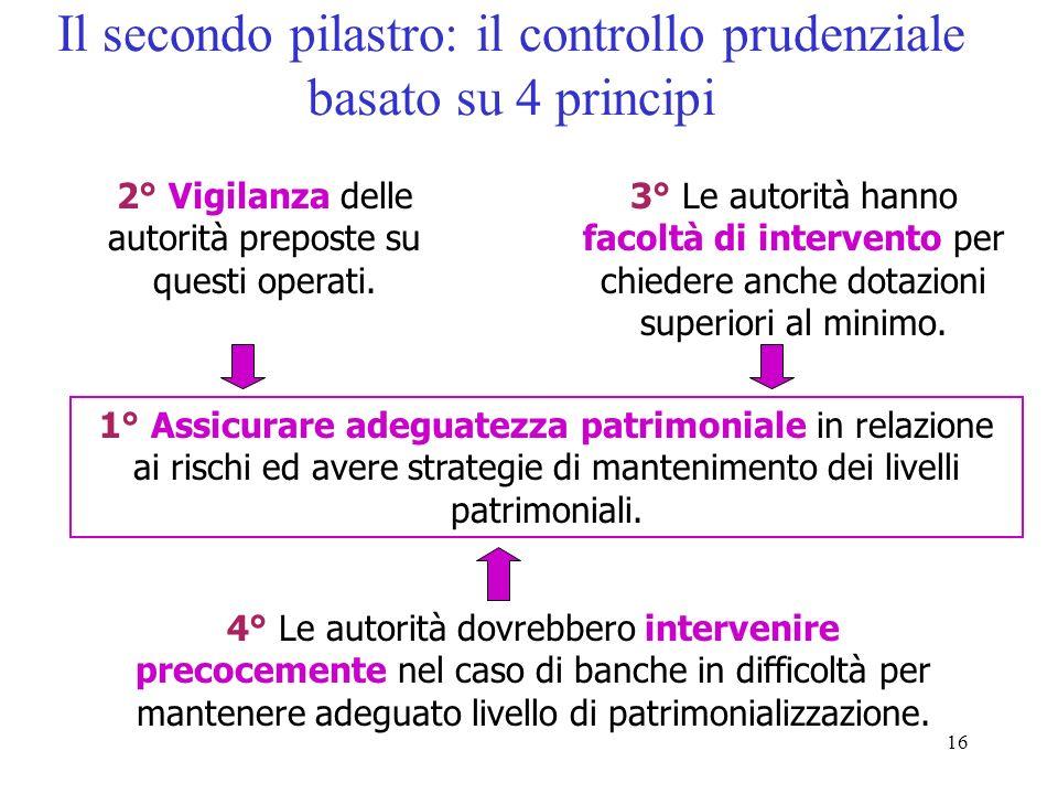 15 Il primo pilastro: il coefficiente riformato Patrimonio di vigilanza rischio di creditorischio mercatorischio operativo > 8% ++ nuovo metodi Standa