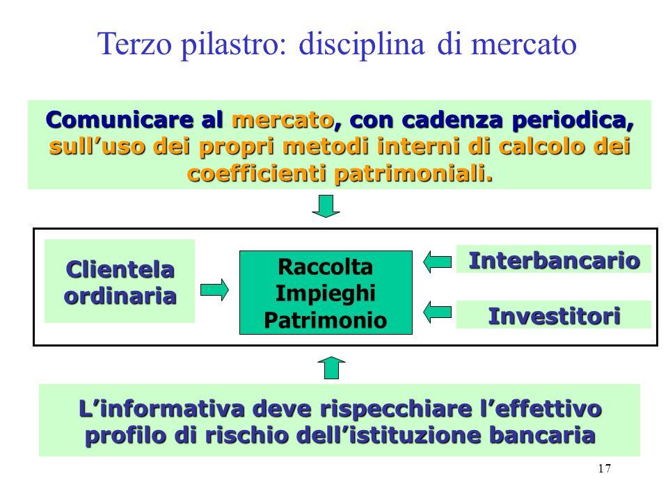 16 Il secondo pilastro: il controllo prudenziale basato su 4 principi 1° Assicurare adeguatezza patrimoniale in relazione ai rischi ed avere strategie