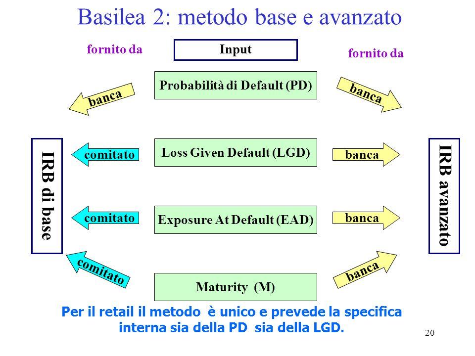 19 Basilea 2 – Il rischio di credito (2) Metodo standard governi da 0 20 50 100 150 banche da 20 50 100 150 imprese da 100 20 50 100 150 retail da non