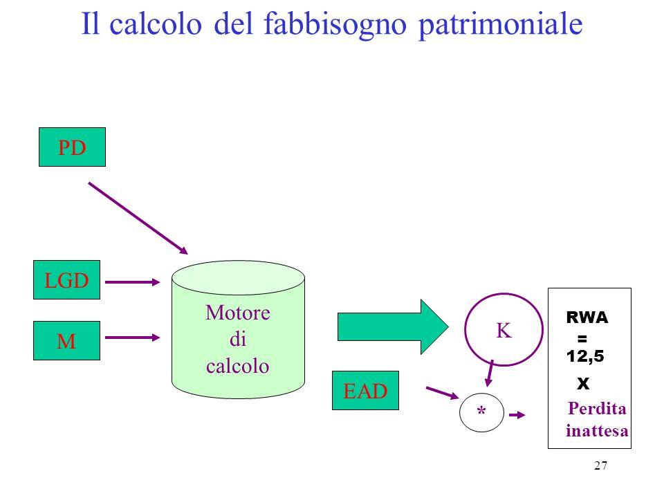 26 1. calcolano il requisito K sulla base di PD, LGD, M 2. K esprime il livello di perdita unitaria inattesa di ciascuna posizione del portafoglio 3.