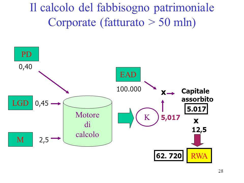 27 Il calcolo del fabbisogno patrimoniale PD EAD LGD M Motore di calcolo K * Perdita inattesa X 12,5 RWA =