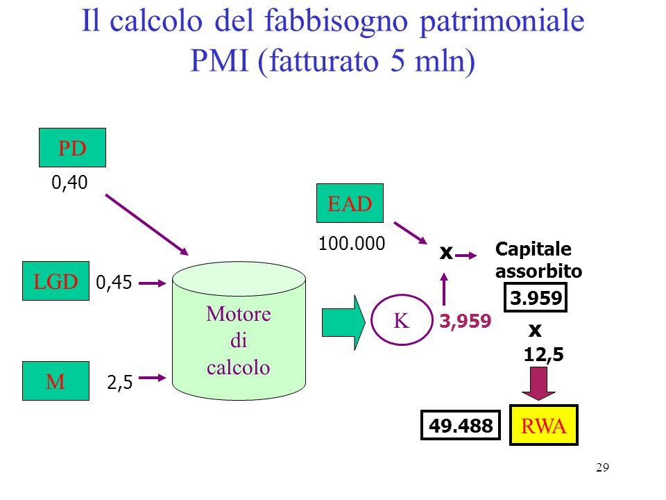28 Il calcolo del fabbisogno patrimoniale Corporate (fatturato > 50 mln) PD LGD M Motore di calcolo 0,40 2,5 0,45 K 5,017 EAD 100.000 Capitale assorbi