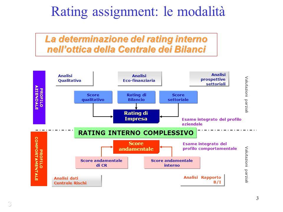 3 Analisi Qualitativa Analisi Eco-finanziaria Analisi prospettive settoriali Valutazioni parziali PROFILO AZIENDALE PROFILO COMPORTAMENTALE Analisi dati Centrale Rischi Analisi Rapporto B/I Valutazioni parziali Rating di Impresa Esame integrato del profilo aziendale Score qualitativo Rating di Bilancio Score settoriale Score andamentale di CR Score andamentale interno Score andamentale Esame integrato del profilo comportamentale RATING INTERNO COMPLESSIVO 3 La determinazione del rating interno nellottica della Centrale dei Bilanci Rating assignment: le modalità