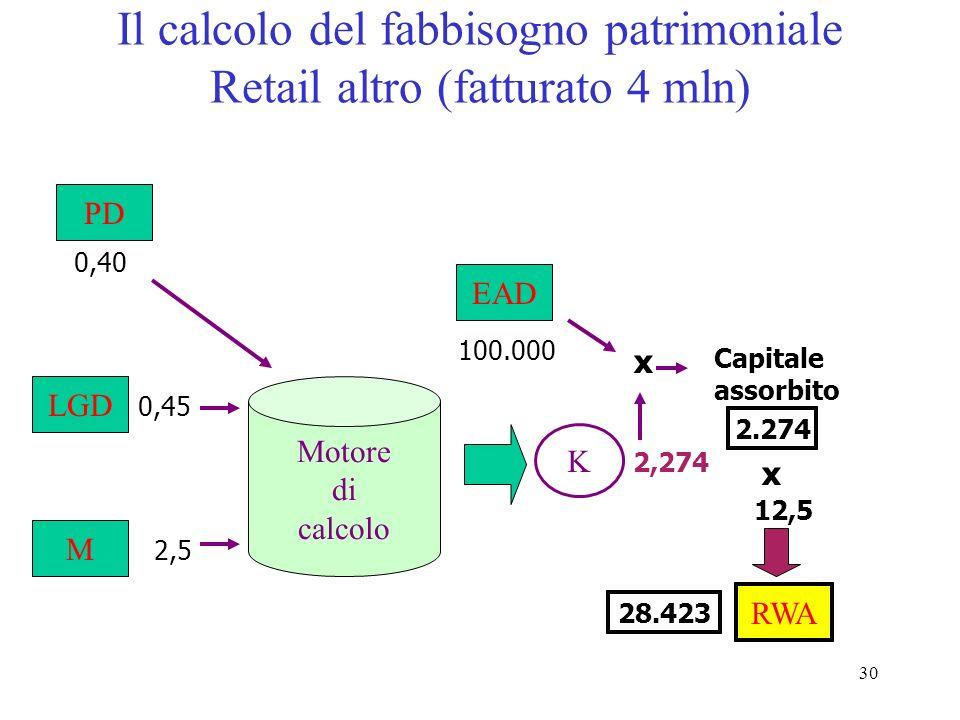 29 Il calcolo del fabbisogno patrimoniale PMI (fatturato 5 mln) Motore di calcolo PD LGD M 0,40 2,5 0,45 K 3,959 EAD 100.000 Capitale assorbito 3.959