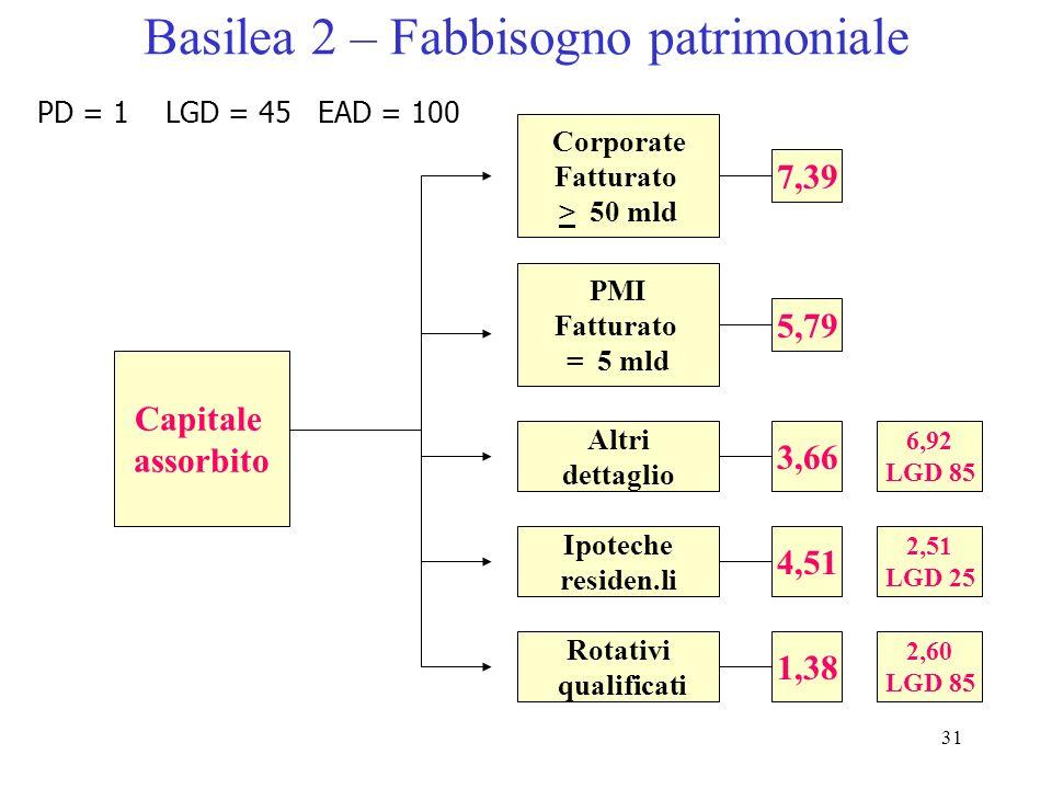 30 Il calcolo del fabbisogno patrimoniale Retail altro (fatturato 4 mln) PD LGD M Motore di calcolo 0,40 2,5 0,45 K 2,274 EAD 100.000 Capitale assorbi