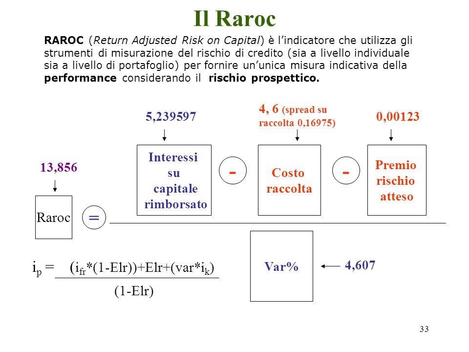 32 Il princing 100.000.000 Impiego Costo raccolta (1-Var%)*i rf = 5*(1-0,04607) = 0,95393*5 = 4,76965 95.393.000 Raccolta 4.607.000 Var Var%*i k = 4,6