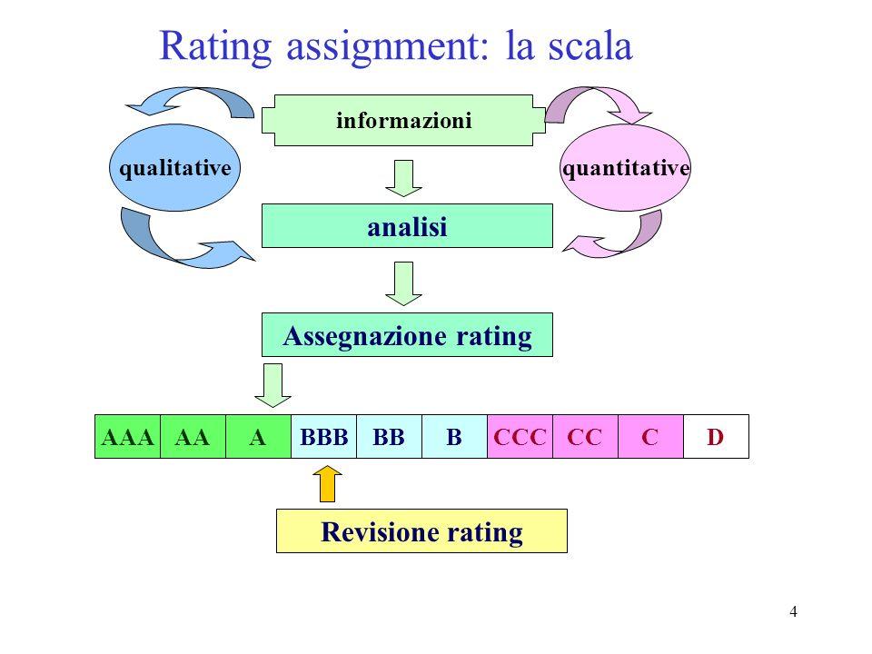 4 Rating assignment: la scala AAAAAABBBBBDBCCCCCC informazioni Assegnazione rating Revisione rating qualitative quantitative analisi