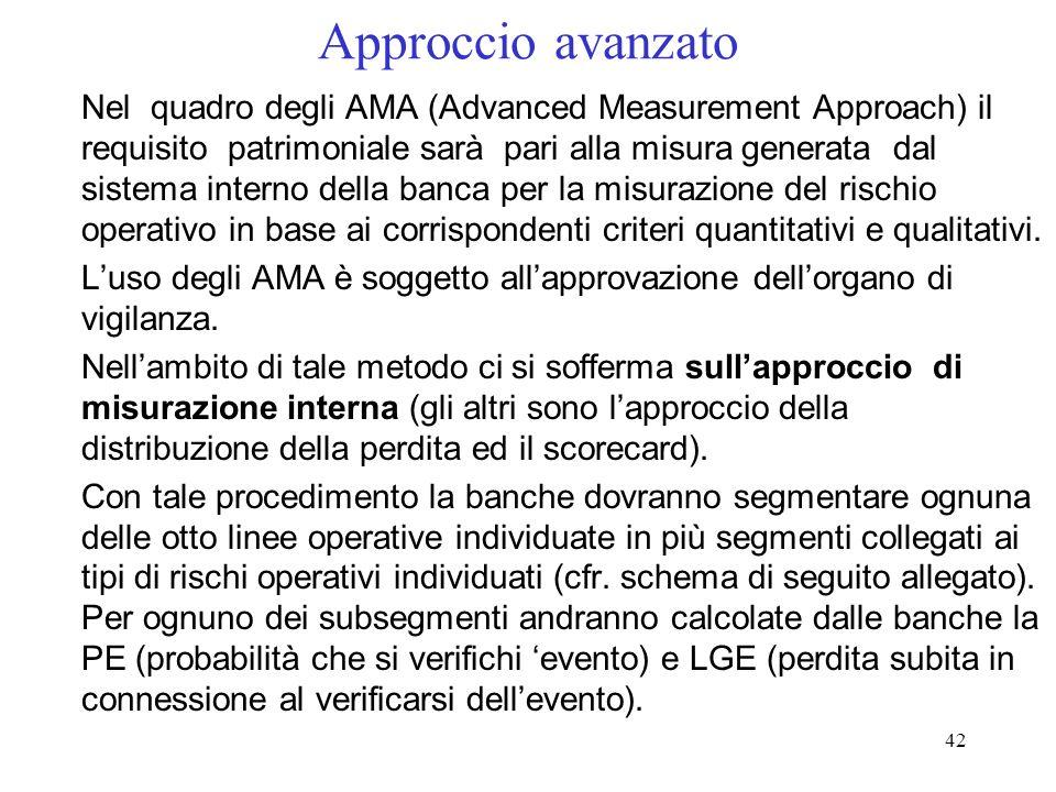 41 Approccio standard (3) Il coefficiente patrimoniale totale è calcolato come semplice sommatoria dei coefficienti di ciascuna linea. Esso può essere