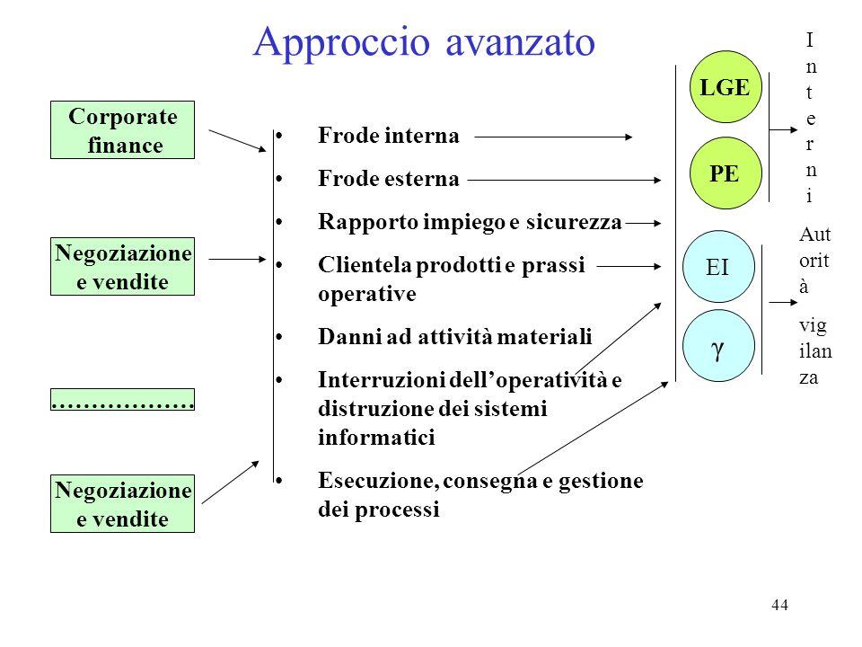 43 Approccio avanzato Per ognuna di queste combinazioni va calcolata la perdita attesa EL = EI * PE * LGE EI (indicatore di esposizione) è determinata