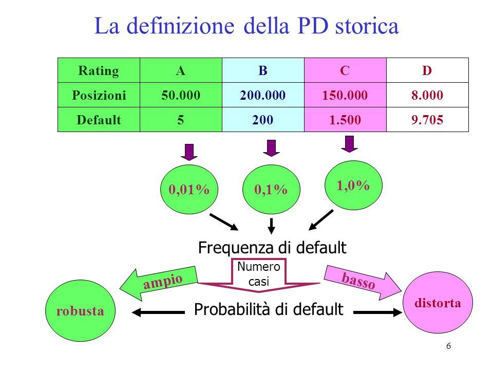 6 La definizione della PD storica 0,01% 0,1%1,0% Probabilità di default Frequenza di default Numero casi ABDCRating50.000200.0008.000150.000Posizioni52009.7051.500Default robusta ampio distorta basso