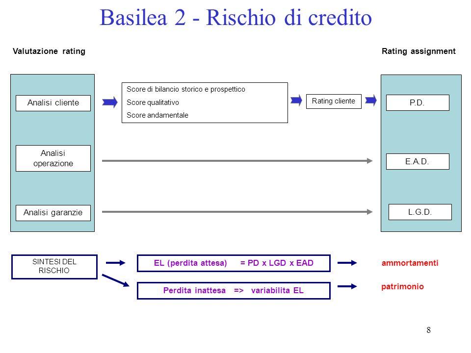 28 Il calcolo del fabbisogno patrimoniale Corporate (fatturato > 50 mln) PD LGD M Motore di calcolo 0,40 2,5 0,45 K 5,017 EAD 100.000 Capitale assorbito 5.017 x RWA 12,5 x 62.