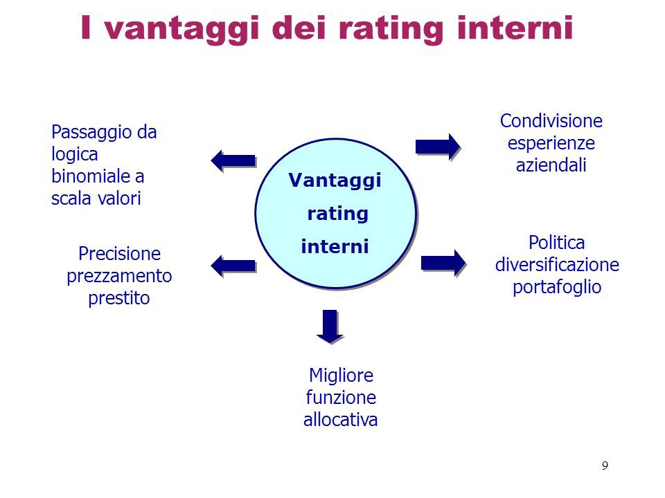 9 I vantaggi dei rating interni Vantaggi rating interni Vantaggi rating interni Passaggio da logica binomiale a scala valori Precisione prezzamento prestito Migliore funzione allocativa Condivisione esperienze aziendali Politica diversificazione portafoglio