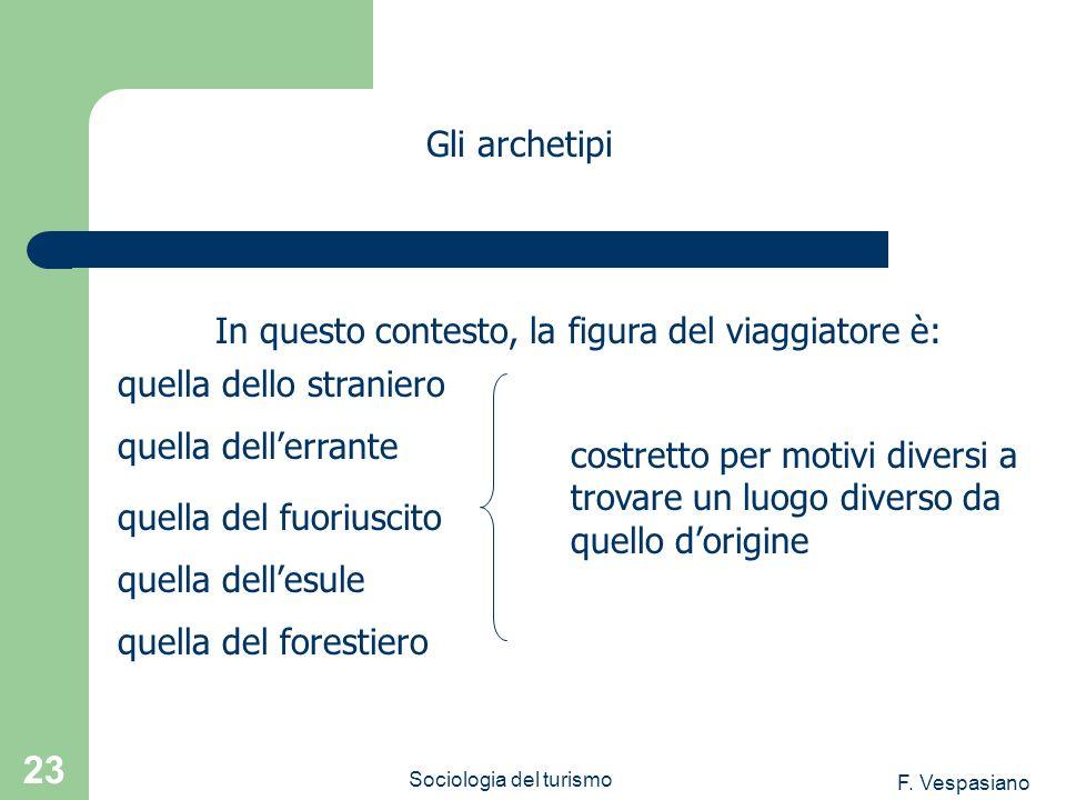 F. Vespasiano Sociologia del turismo 23 Gli archetipi In questo contesto, la figura del viaggiatore è: quella dello straniero quella del forestiero qu