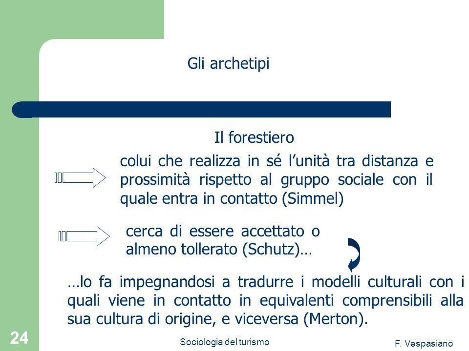 F. Vespasiano Sociologia del turismo 24 Gli archetipi colui che realizza in sé lunità tra distanza e prossimità rispetto al gruppo sociale con il qual