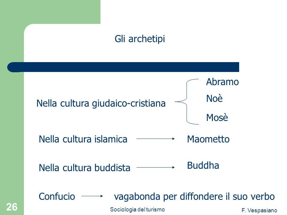 F. Vespasiano Sociologia del turismo 26 vagabonda per diffondere il suo verbo Gli archetipi Nella cultura giudaico-cristiana Abramo Noè Mosè Nella cul