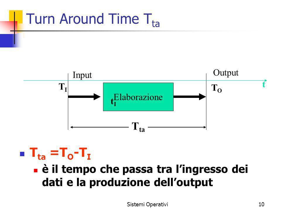 Sistemi Operativi10 Turn Around Time T ta T ta =T O -T I è il tempo che passa tra lingresso dei dati e la produzione delloutput Elaborazione T ta Inpu