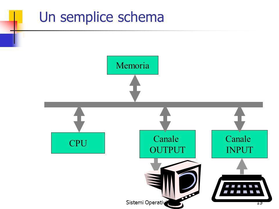 Sistemi Operativi15 Un semplice schema CPU Memoria Canale OUTPUT Canale INPUT