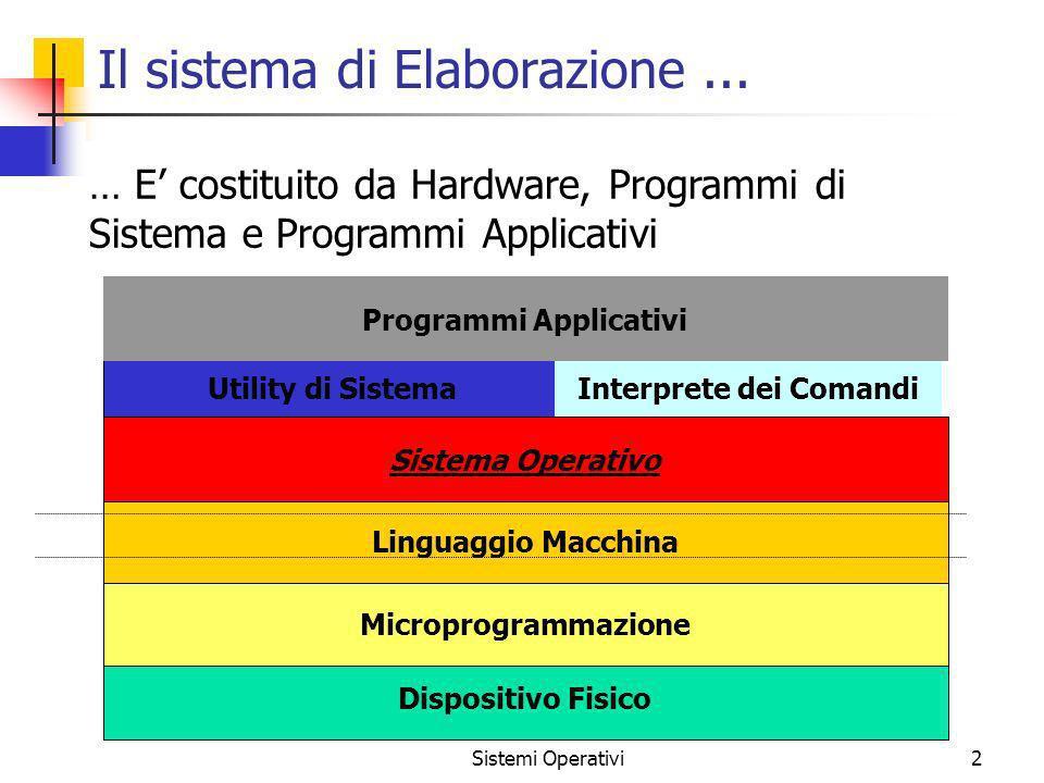 Sistemi Operativi2 Il sistema di Elaborazione... Dispositivo Fisico Microprogrammazione Linguaggio Macchina Sistema Operativo Utility di Sistema Inter