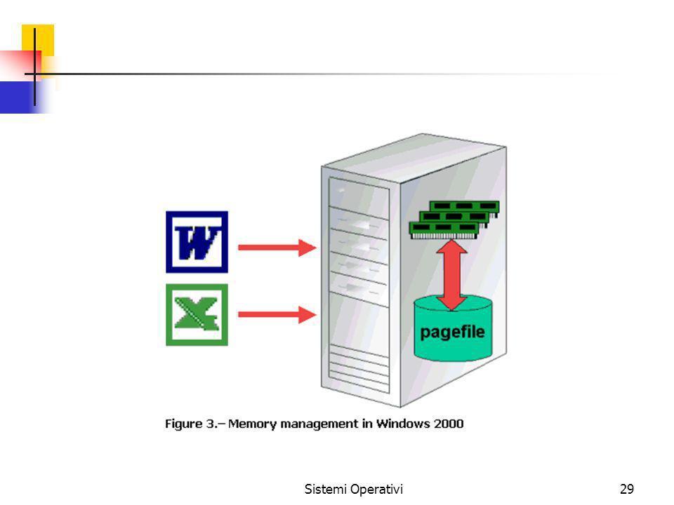 Sistemi Operativi29