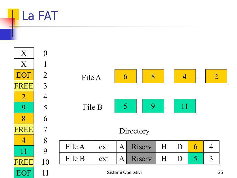 Sistemi Operativi35 La FAT X X EOF FREE 2 9 8 4 11 FREE EOF 0 1 2 3 4 5 6 7 8 9 10 11 6842 59 File A File B Directory File AextARiserv.HD64 File BextA