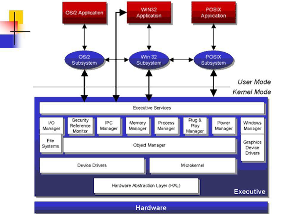 Sistemi Operativi38