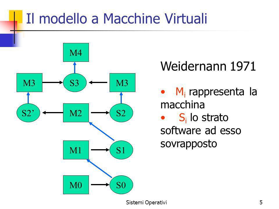 Sistemi Operativi5 Il modello a Macchine Virtuali M0S0 M1S1 M2S2 M3 S3 M4 Weidernann 1971 M i rappresenta la macchina S i lo strato software ad esso s